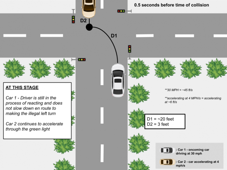 collision scenario 2 730x548 at AVs and Distracted Driving 1.0 (TL)