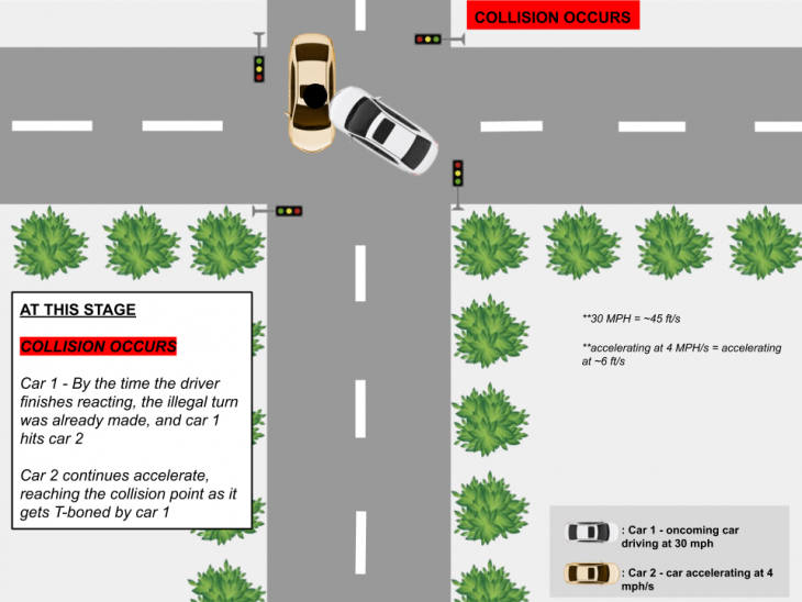 collision scenario 3 730x548 at AVs and Distracted Driving 1.0 (TL)