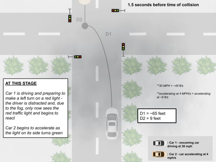 collision 1 730x548 at How Autonomous Vehicles Navigate Dangerous Lighting Conditions