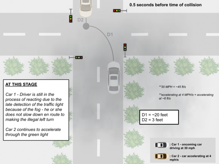 collision 2 730x548 at How Autonomous Vehicles Navigate Dangerous Lighting Conditions