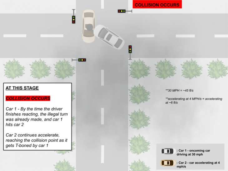 collision 3 730x548 at How Autonomous Vehicles Navigate Dangerous Lighting Conditions