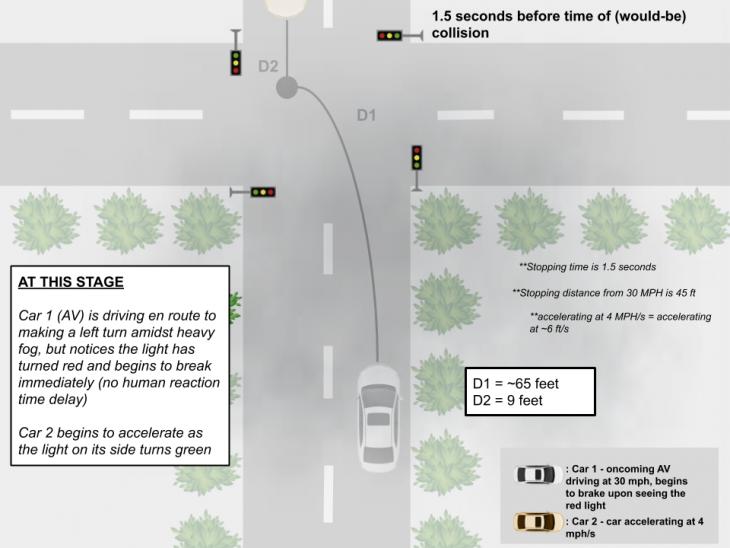 collision aversion 1 730x548 at How Autonomous Vehicles Navigate Dangerous Lighting Conditions