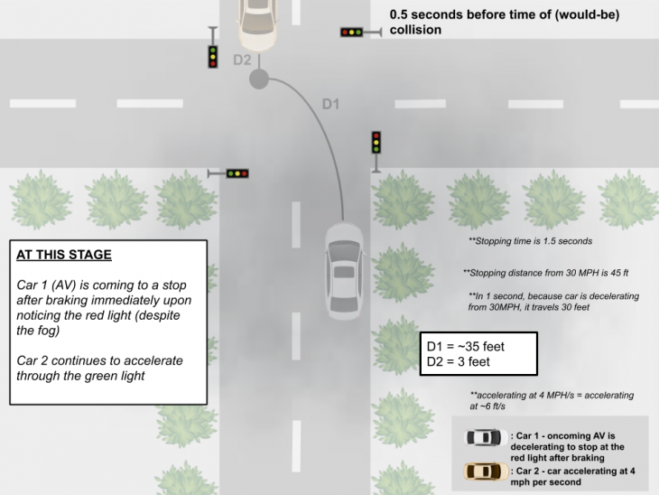 collision aversion 2 730x548 at How Autonomous Vehicles Navigate Dangerous Lighting Conditions