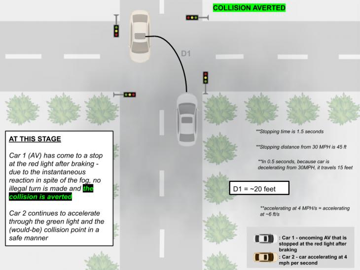 collision aversion 3 730x548 at How Autonomous Vehicles Navigate Dangerous Lighting Conditions