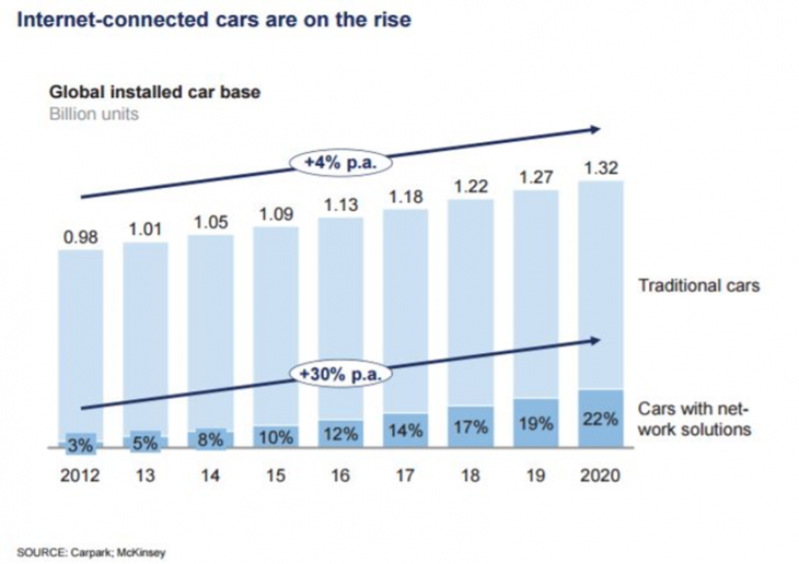 connected cars 1 730x516 at 6 ways technology is reshaping the automotive industry