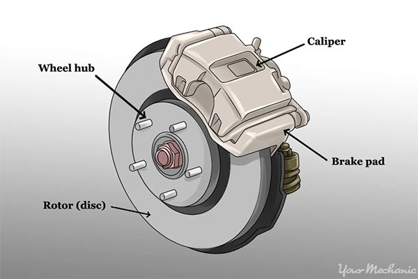 car brake 4 at Car Brake System   Working and Maintenance